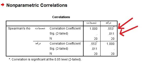 تحلیل همبستگی پیرسون و همبستگی اسپیرمن در SPSS
