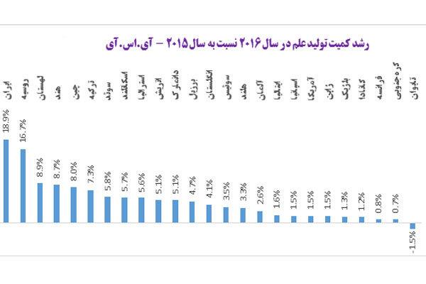 ایران با ۱۹ درصد رشد تولیدات علمی رتبه نخست جهان