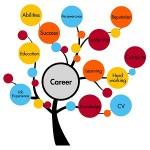 مقیاس انطباق پذیری مسیر شغلی (CAAS)