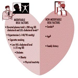 پرسشنامه نگرانی های مرتبط با بیماری در بیماران مبتلا به نارسایی قلبی (CADQ)