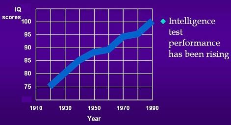 آیا ما با گذشت زمان باهوشتر میشویم؟