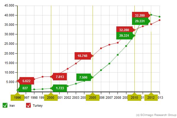 iranturkey رشد تولید علمی ایران و ترکیه