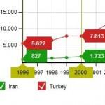رشد تولید علمی ایران و ترکیه