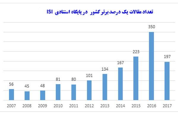 سهم ایران از تولید علم برتر دنیا