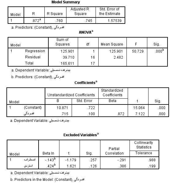 آموزش تحلیل رگرسیون خطی در SPSS