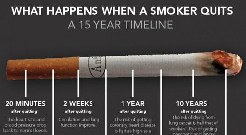 آن چه که پس از ترک سیگار برای شما رخ می دهد