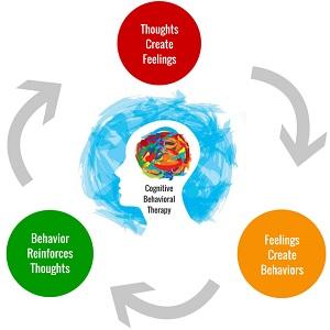 پروتکل درمان شناختی رفتاری و مصاحبه انگیزشی برای اختلال مصرف مواد